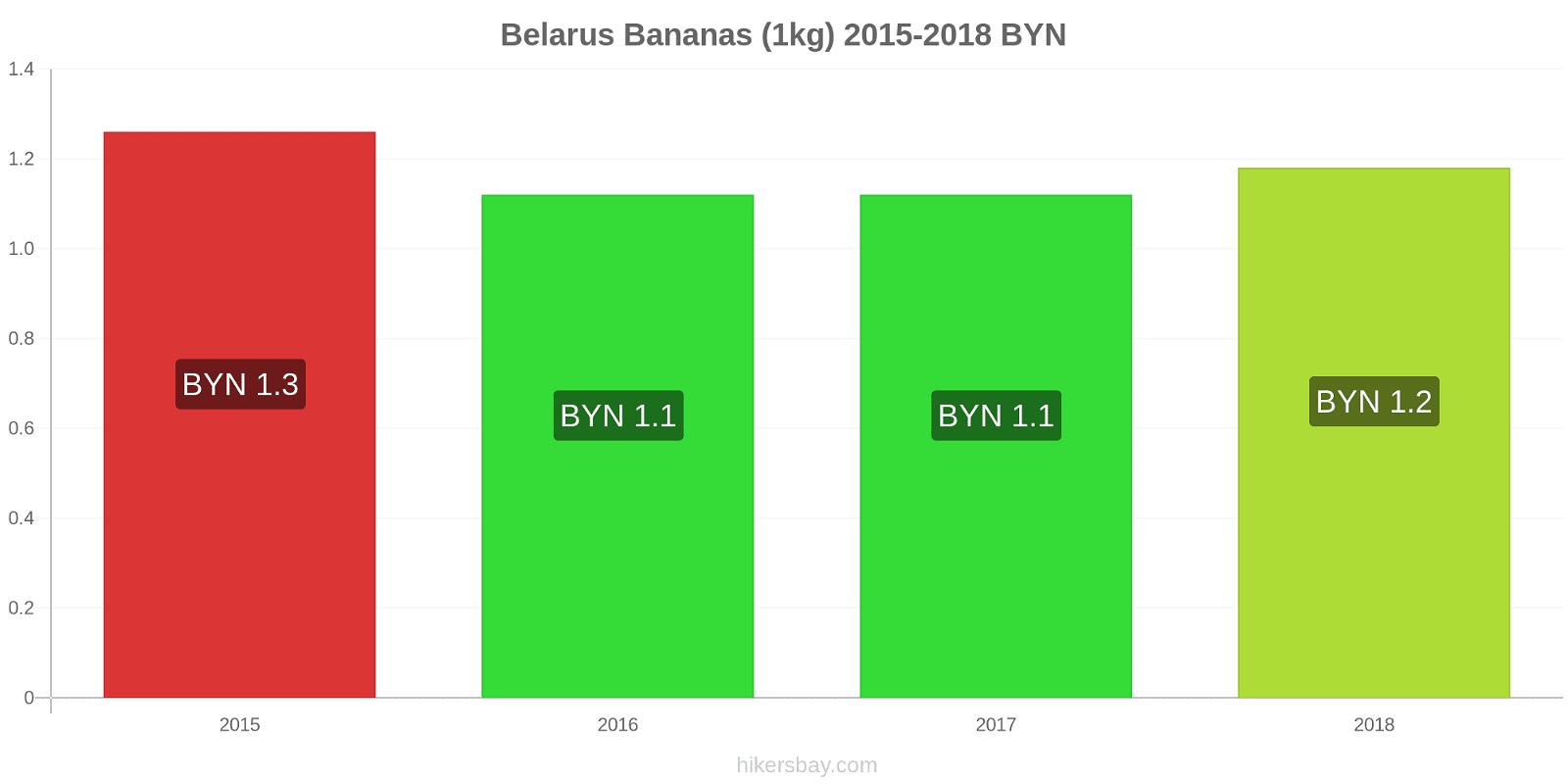 Belarus price changes Bananas (1kg) hikersbay.com