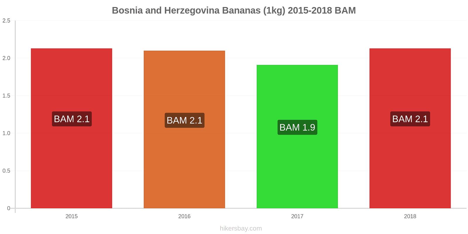 Bosnia and Herzegovina price changes Bananas (1kg) hikersbay.com