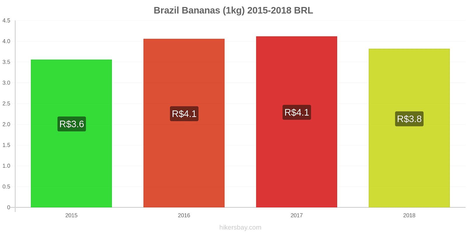 Brazil price changes Bananas (1kg) hikersbay.com