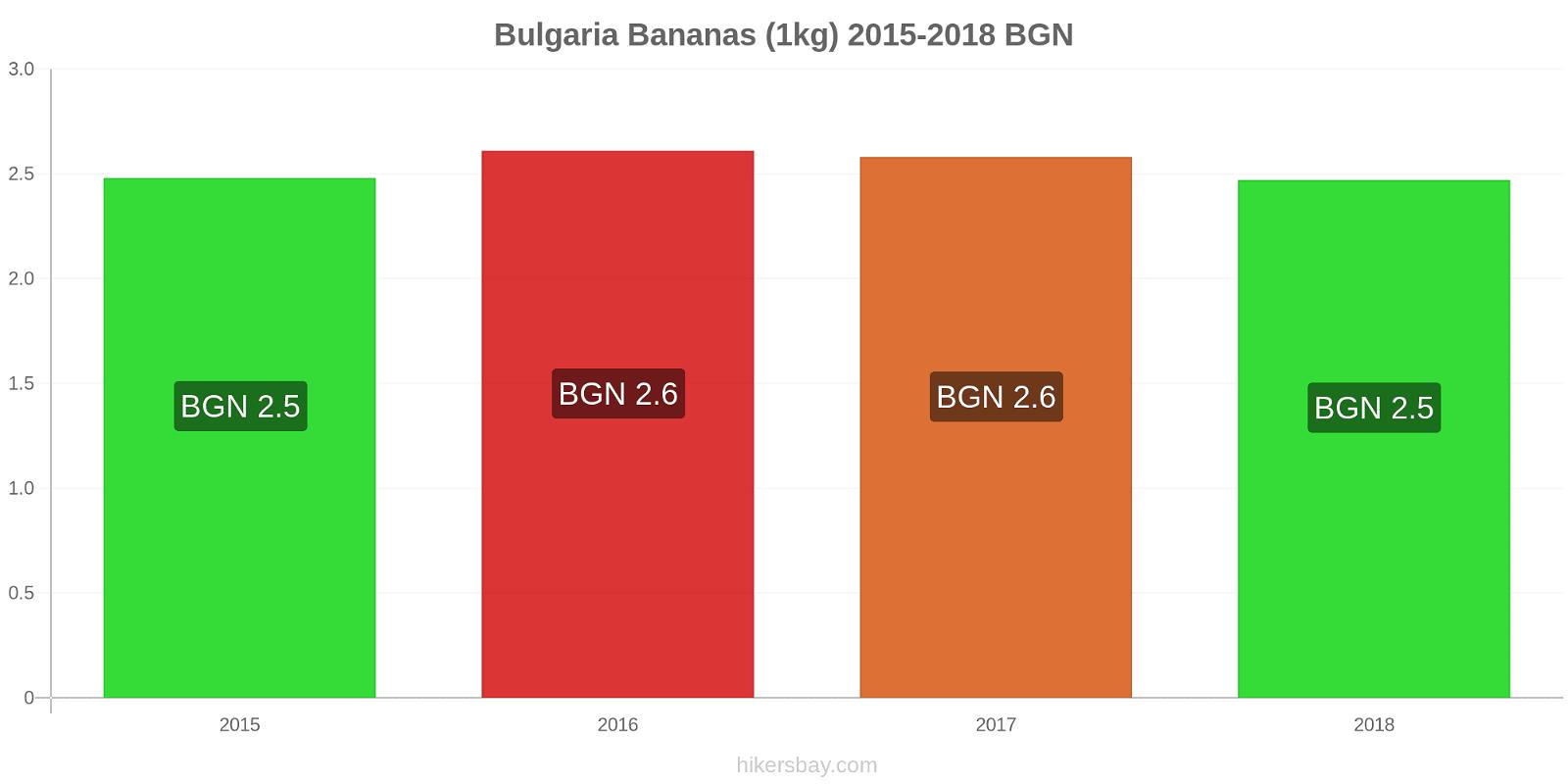 Bulgaria price changes Bananas (1kg) hikersbay.com