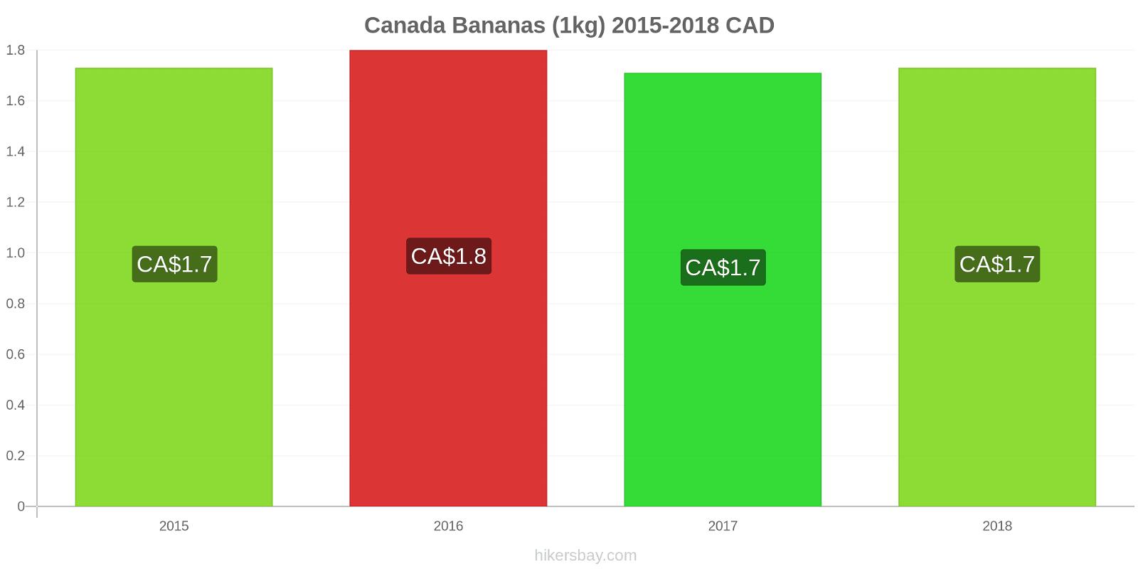 Canada price changes Bananas (1kg) hikersbay.com