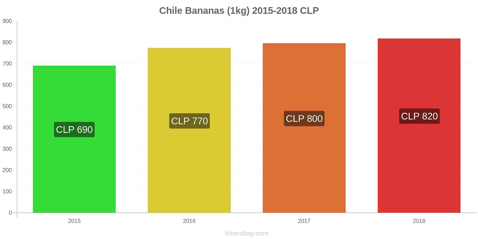 Chile price changes Bananas (1kg) hikersbay.com