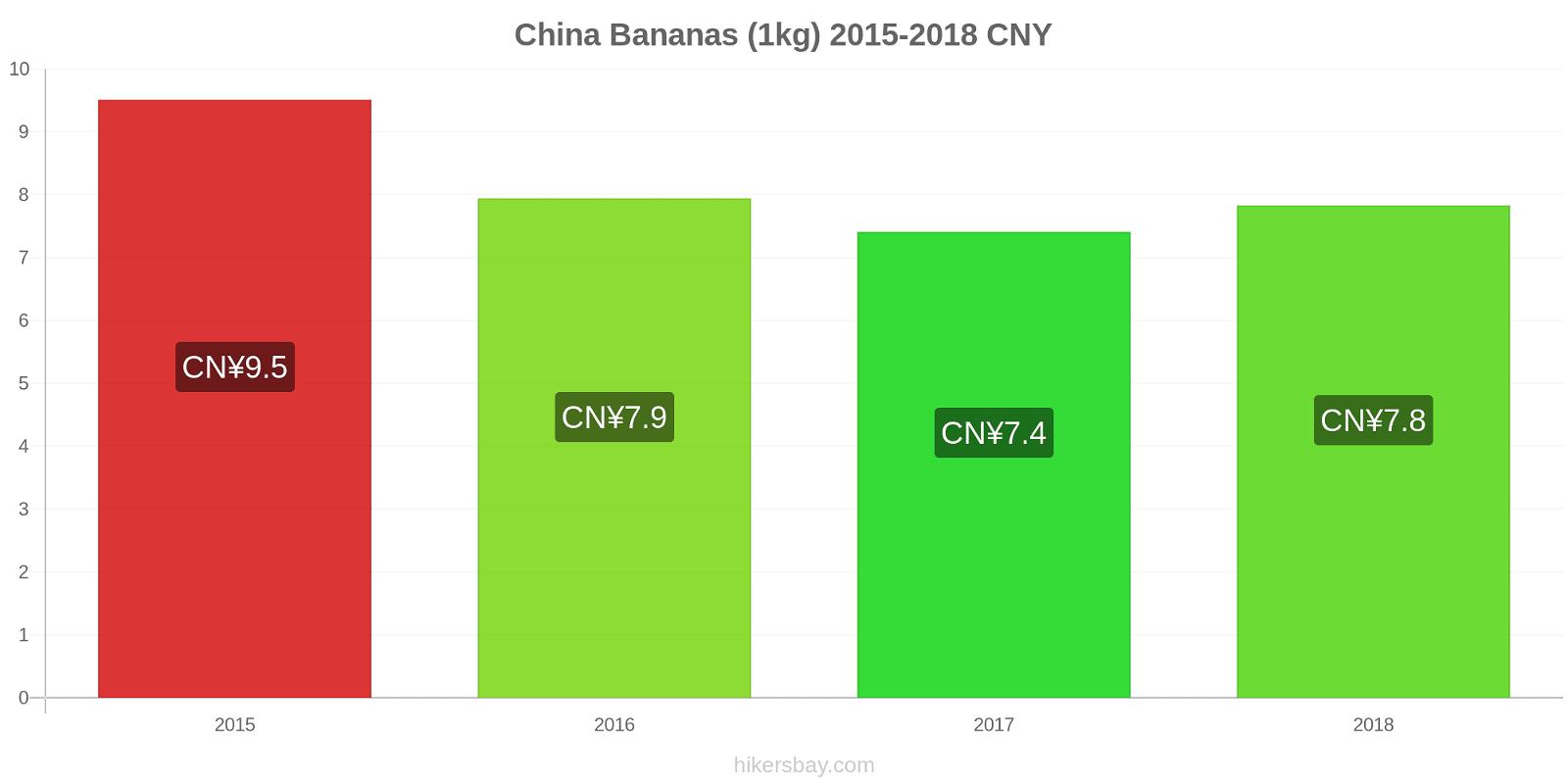 China price changes Bananas (1kg) hikersbay.com
