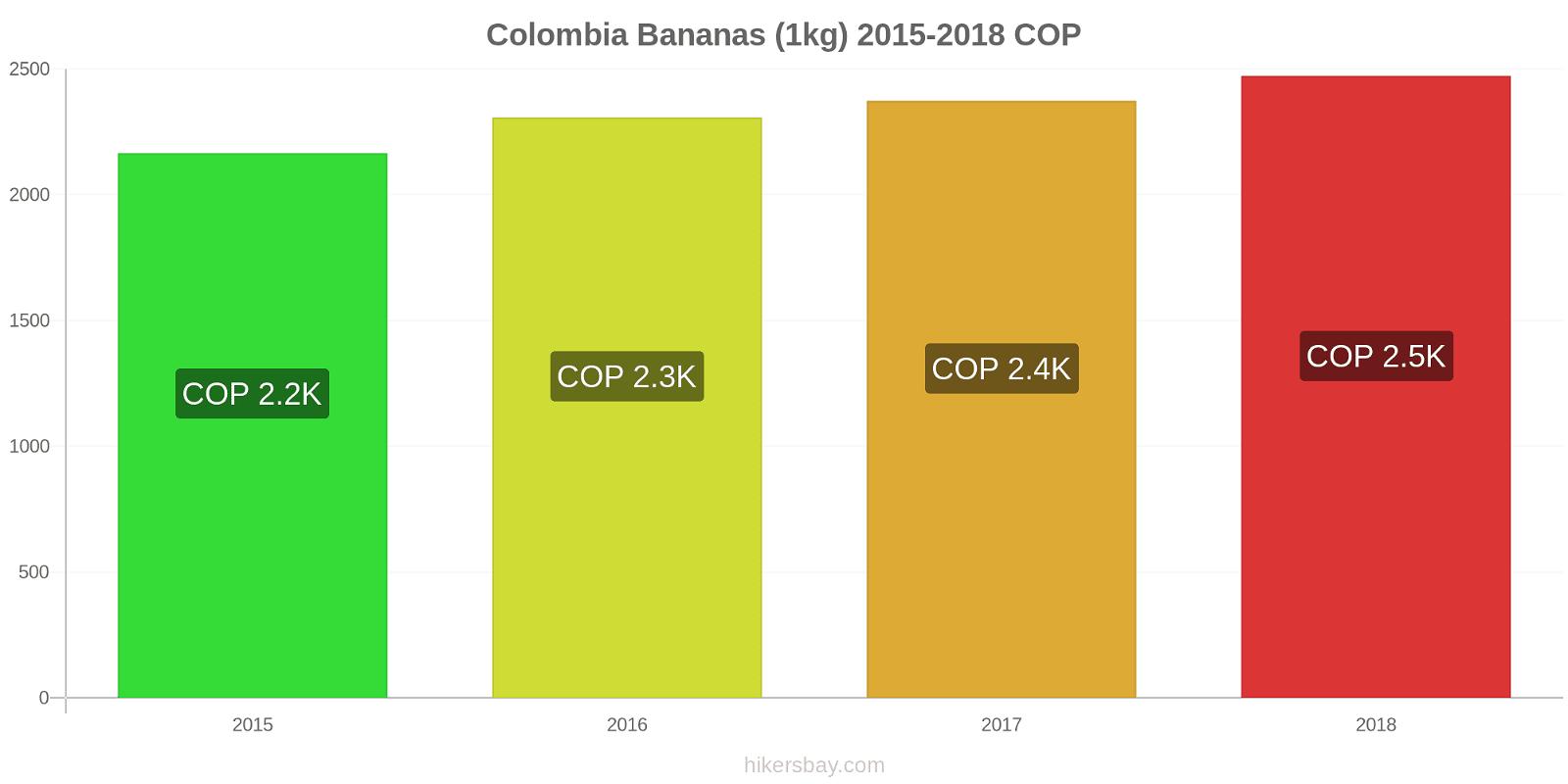 Colombia price changes Bananas (1kg) hikersbay.com