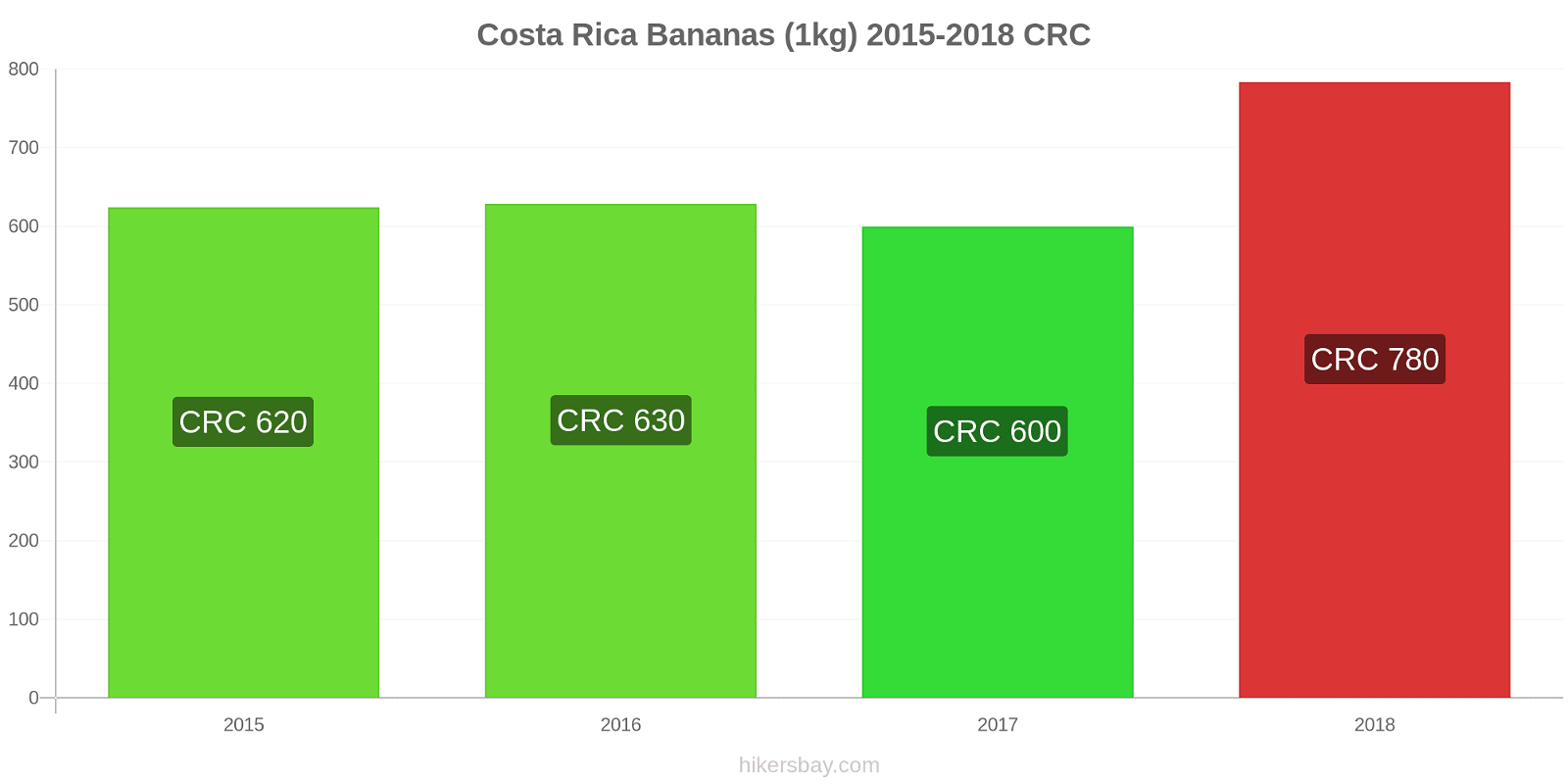 Costa Rica price changes Bananas (1kg) hikersbay.com