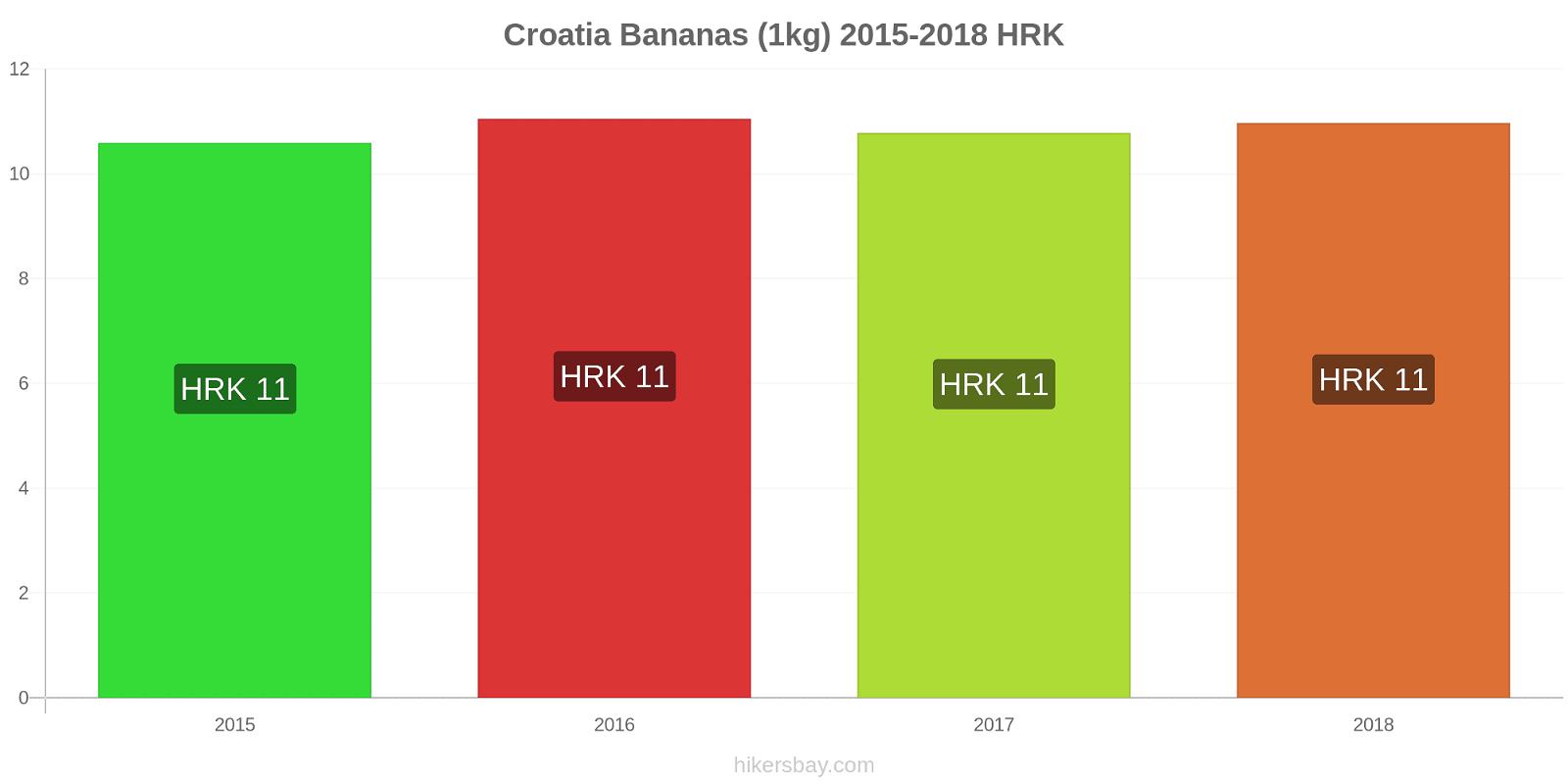Croatia price changes Bananas (1kg) hikersbay.com
