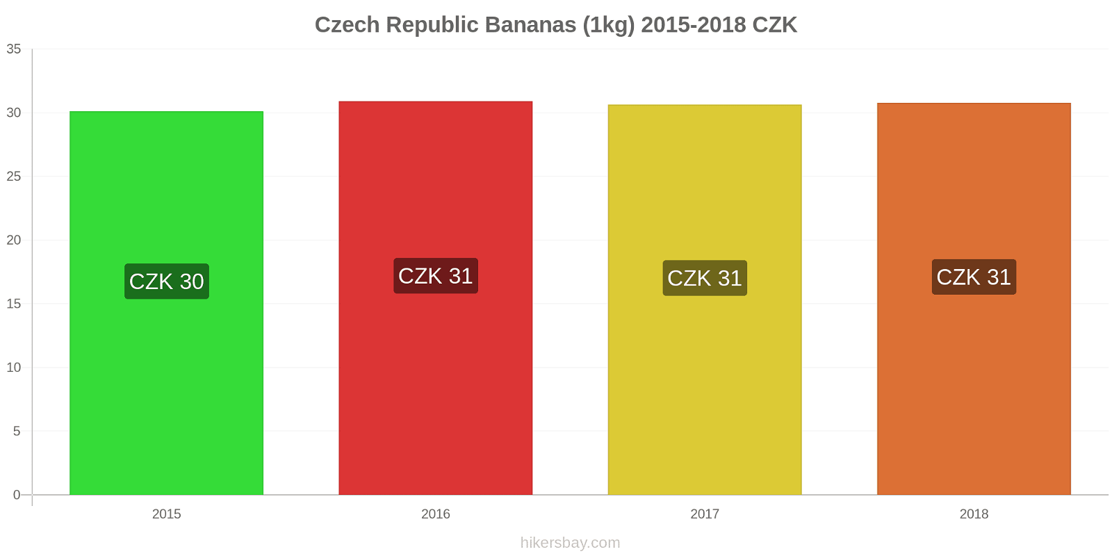 Czech Republic price changes Bananas (1kg) hikersbay.com