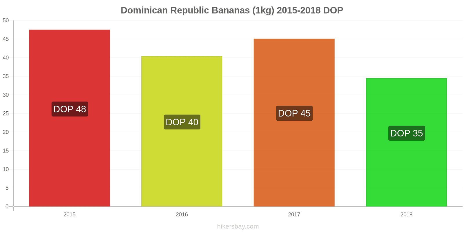 Dominican Republic price changes Bananas (1kg) hikersbay.com