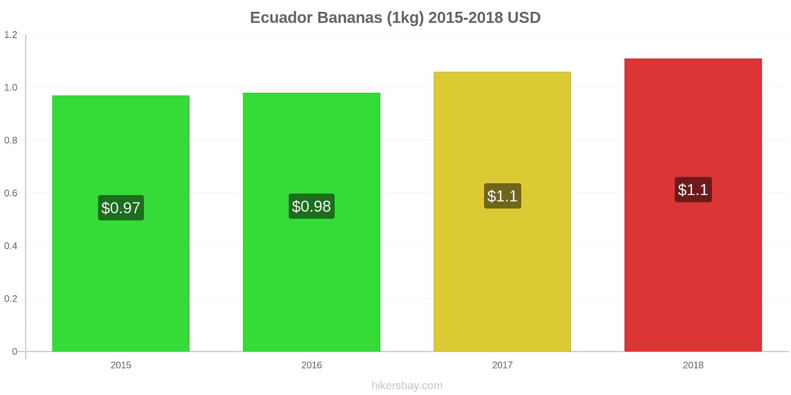 Ecuador price changes Bananas (1kg) hikersbay.com