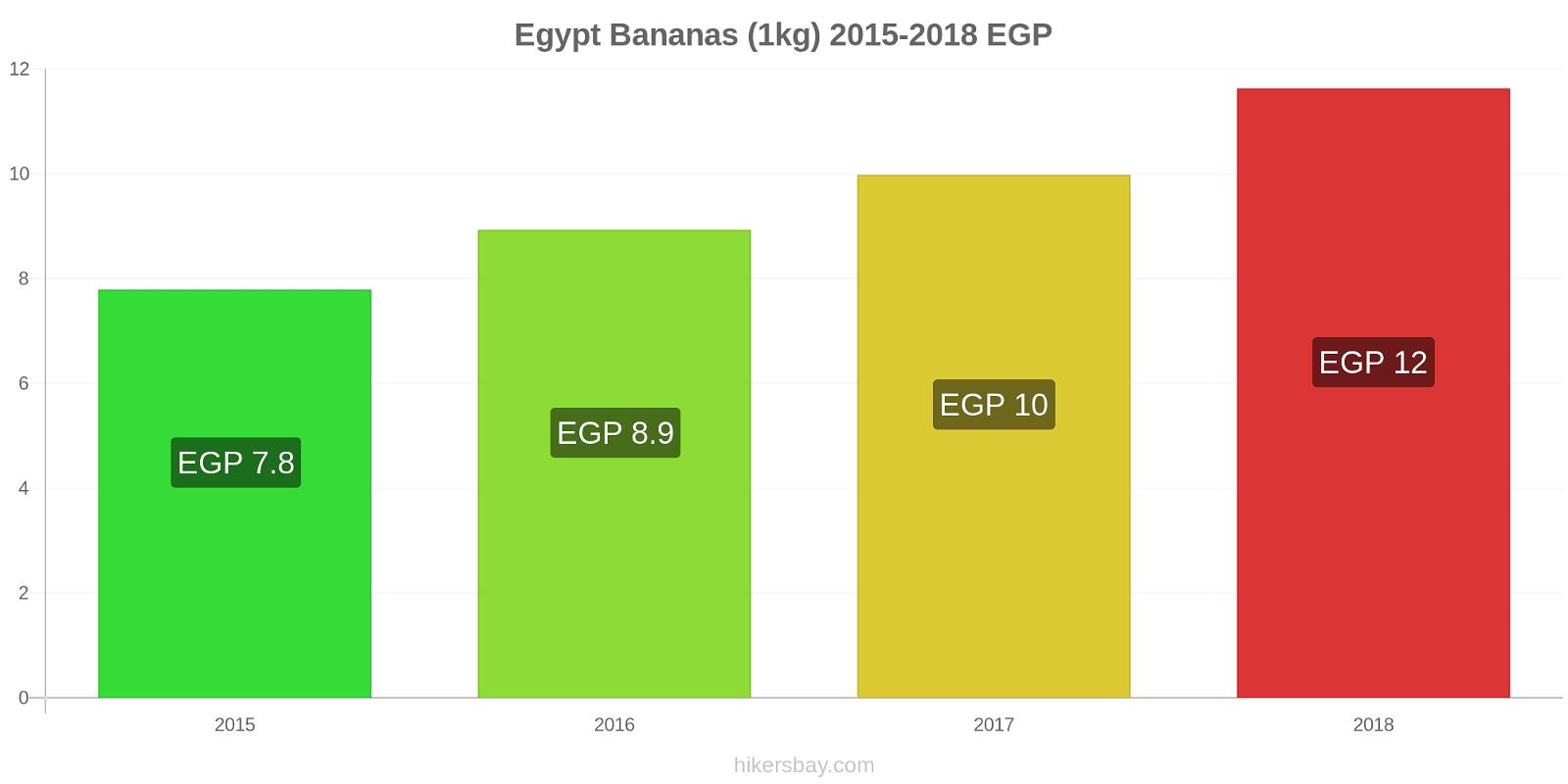 Egypt price changes Bananas (1kg) hikersbay.com