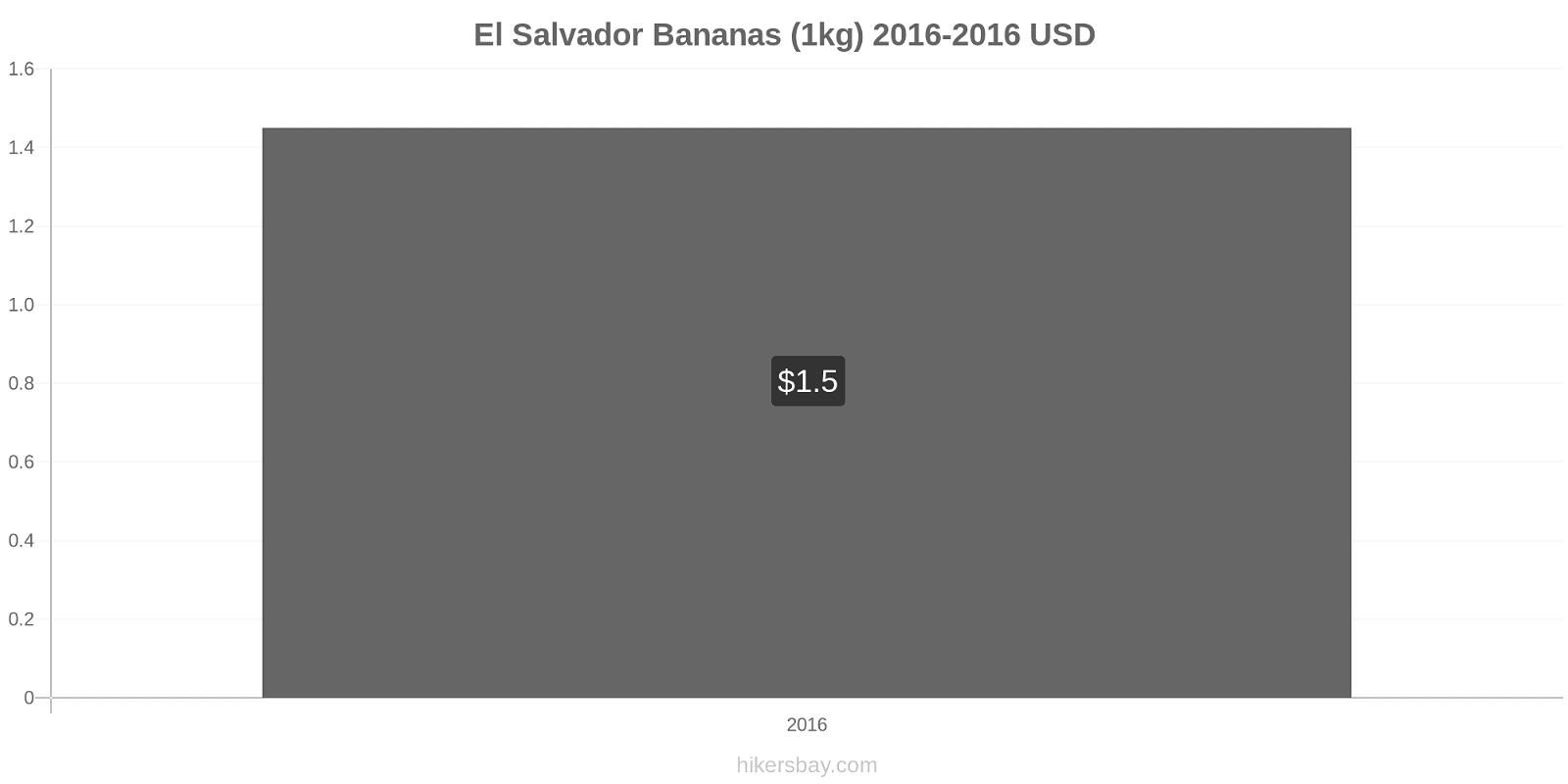 El Salvador price changes Bananas (1kg) hikersbay.com