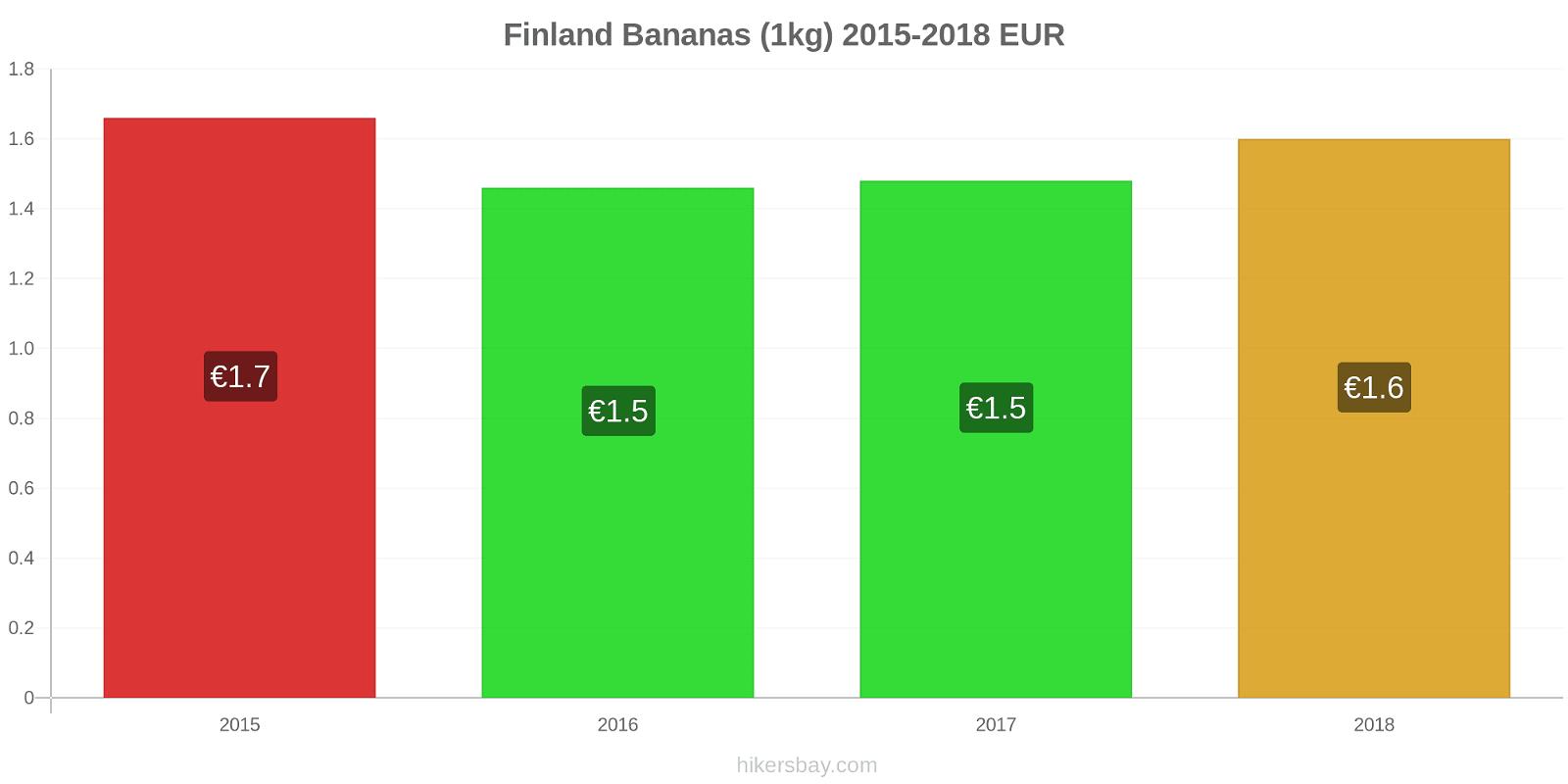Finland price changes Bananas (1kg) hikersbay.com
