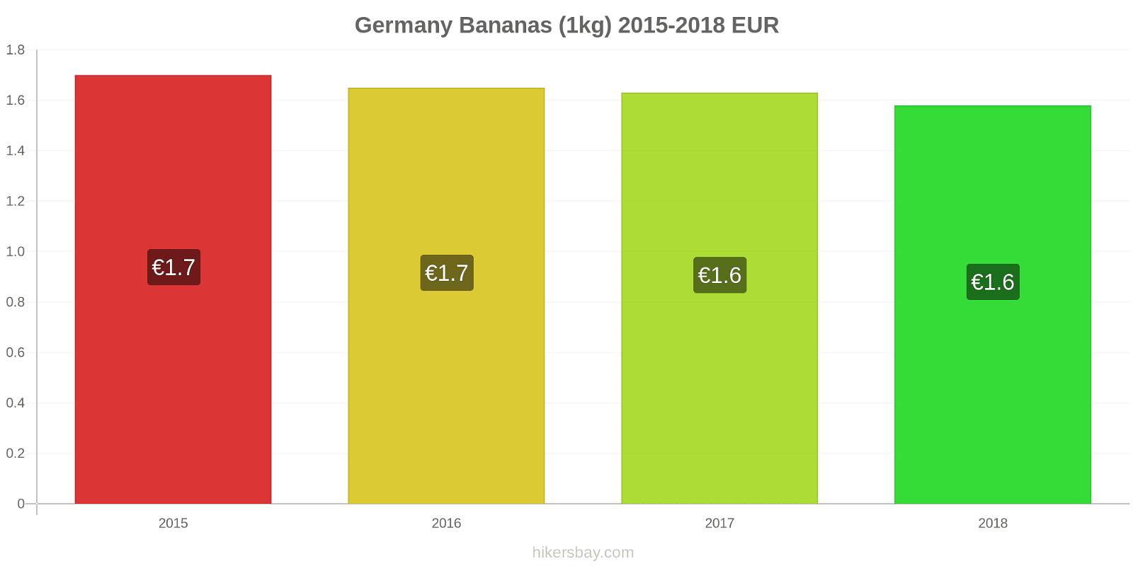 Germany price changes Bananas (1kg) hikersbay.com