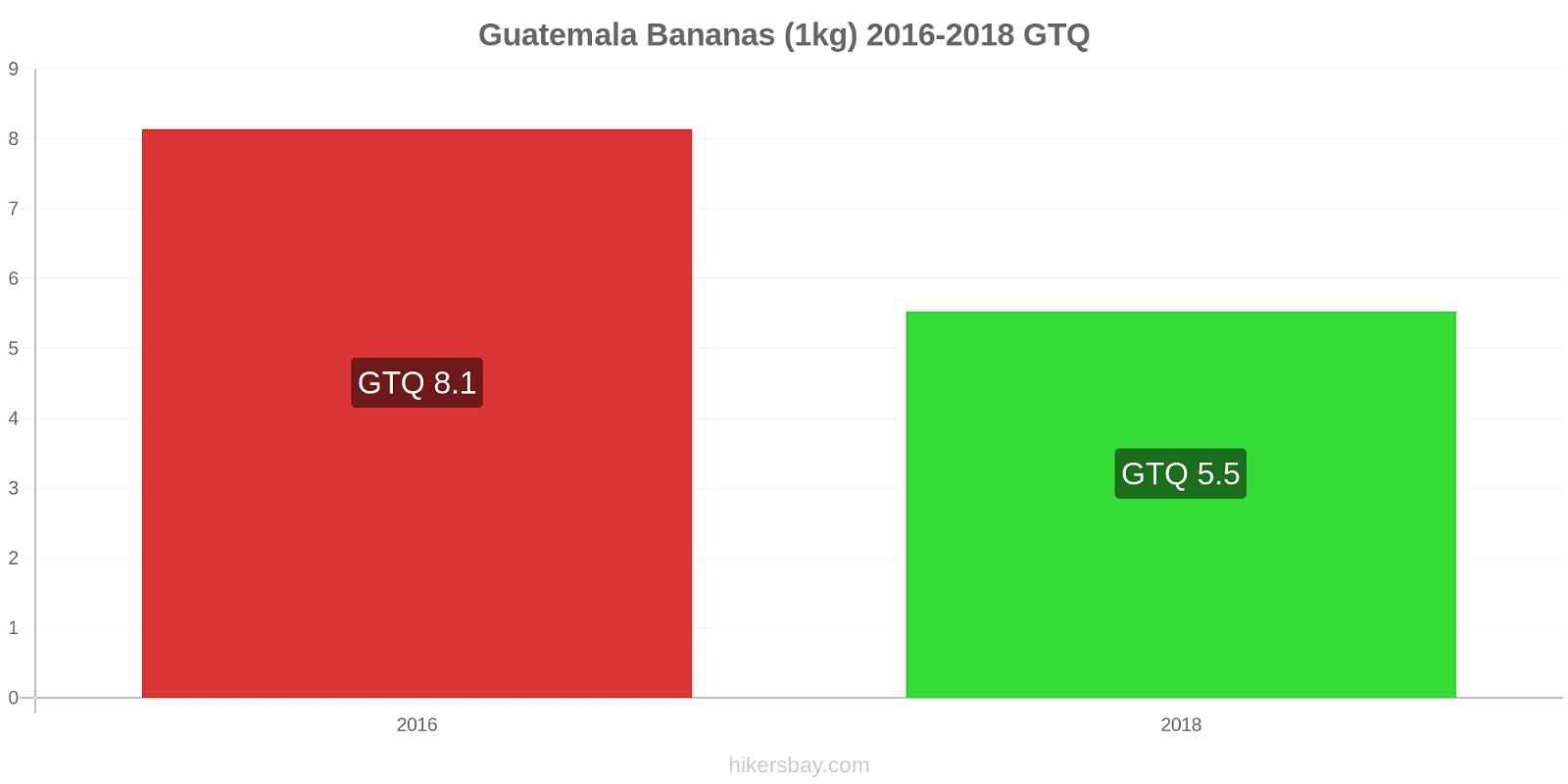 Guatemala price changes Bananas (1kg) hikersbay.com