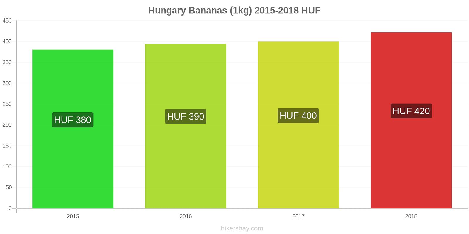 Hungary price changes Bananas (1kg) hikersbay.com