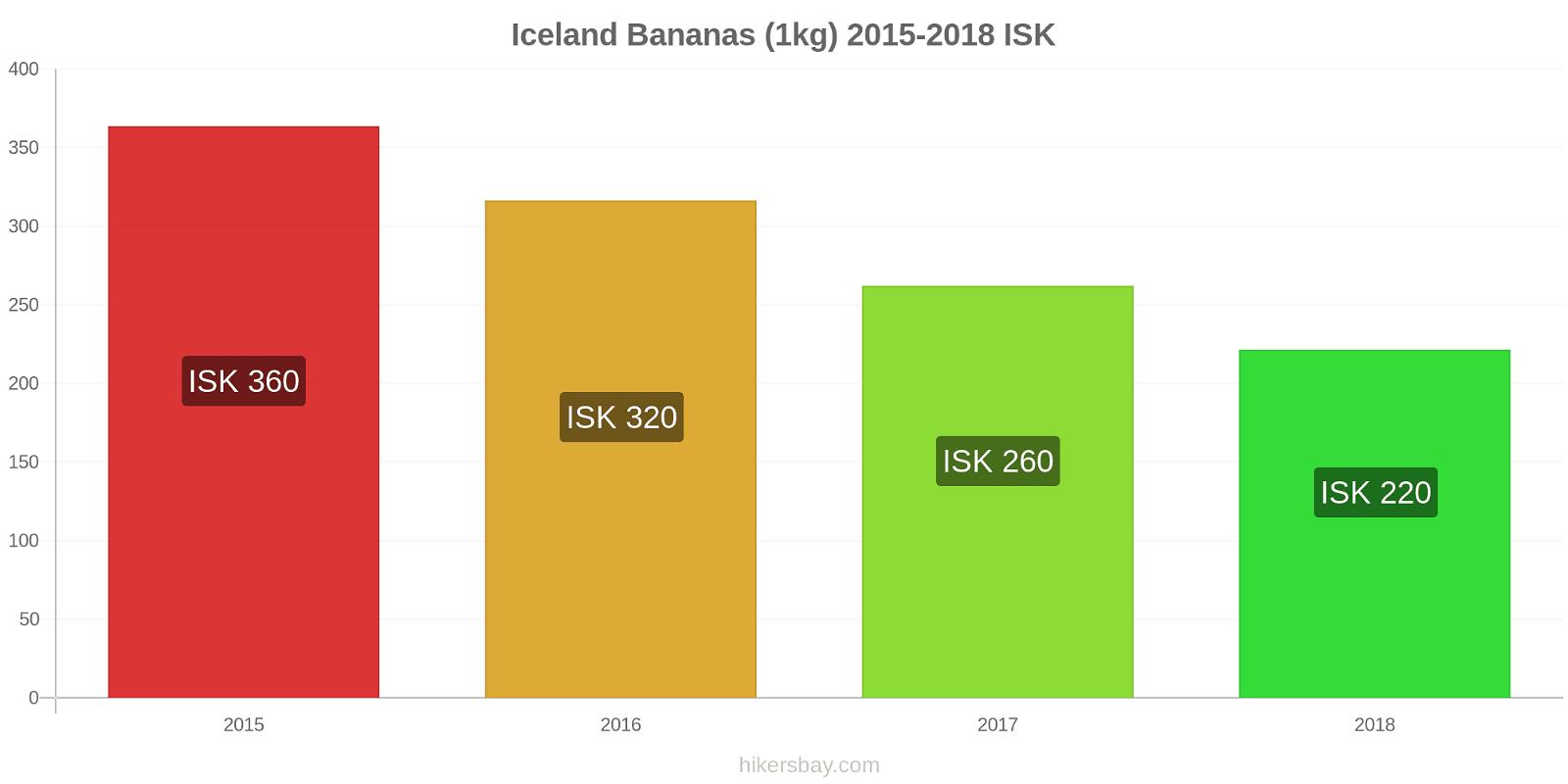 Iceland price changes Bananas (1kg) hikersbay.com