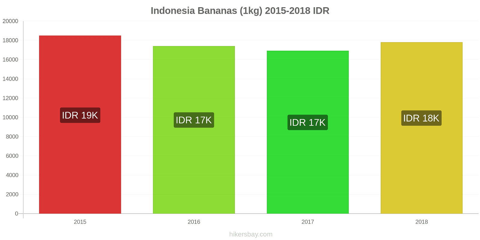 Indonesia price changes Bananas (1kg) hikersbay.com