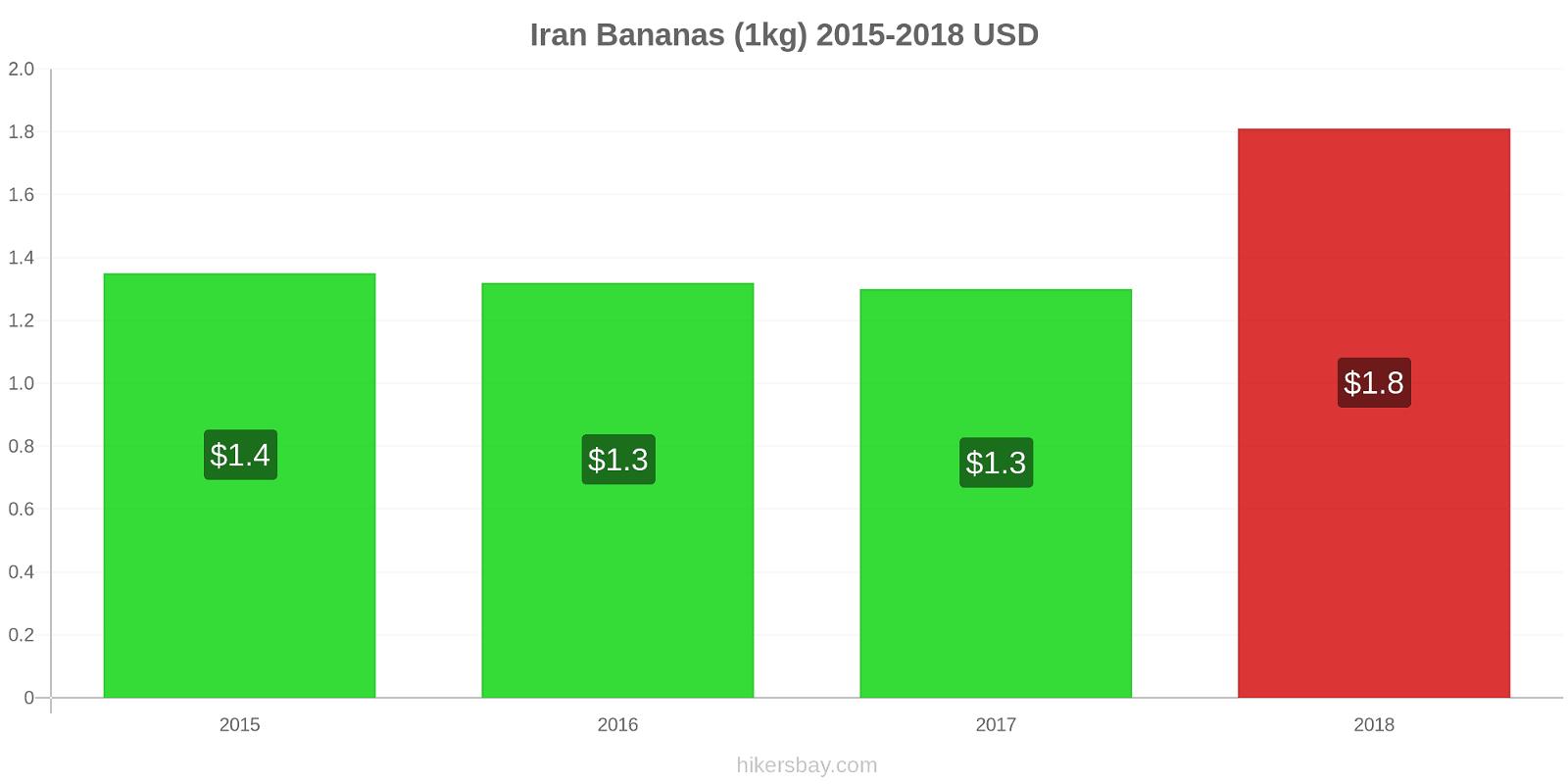 Iran price changes Bananas (1kg) hikersbay.com