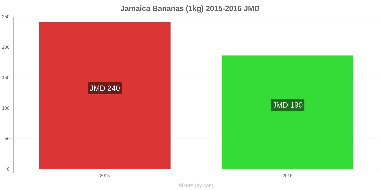 Jamaica price changes Bananas (1kg) hikersbay.com