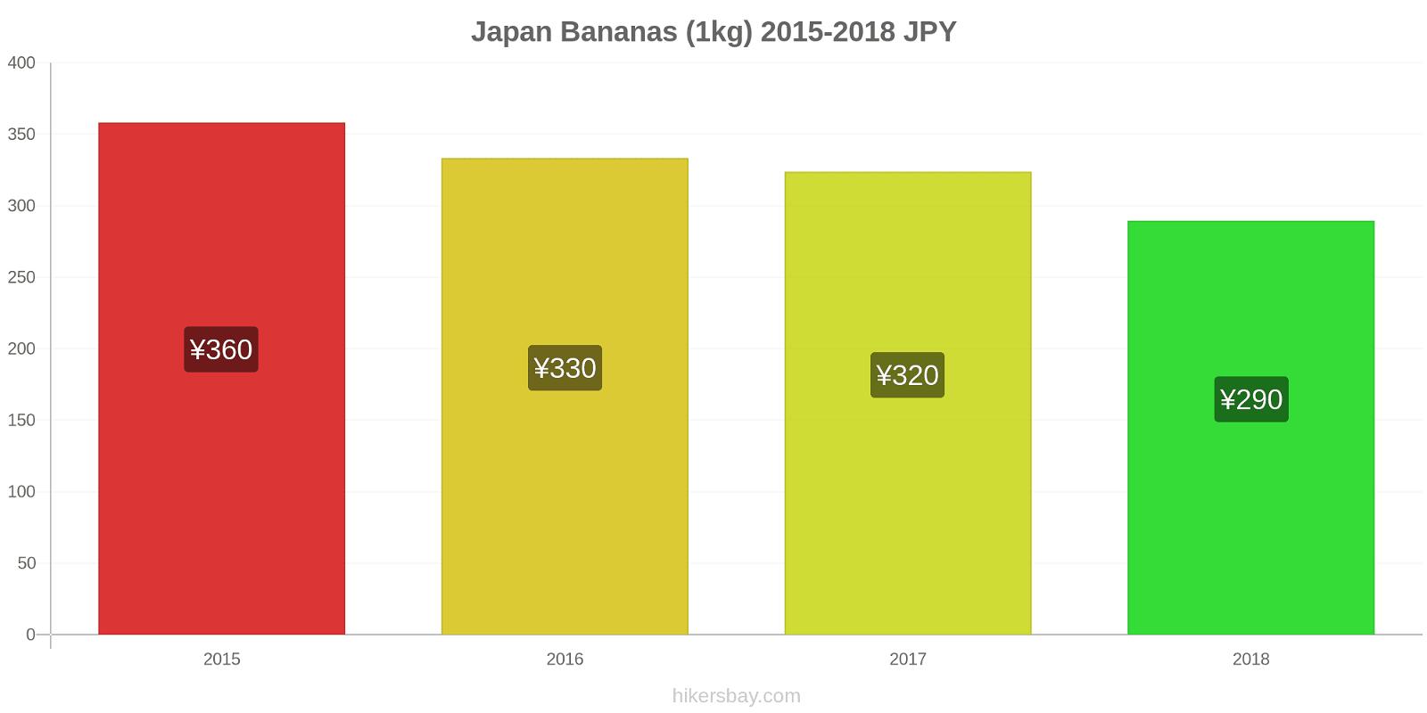 Japan price changes Bananas (1kg) hikersbay.com