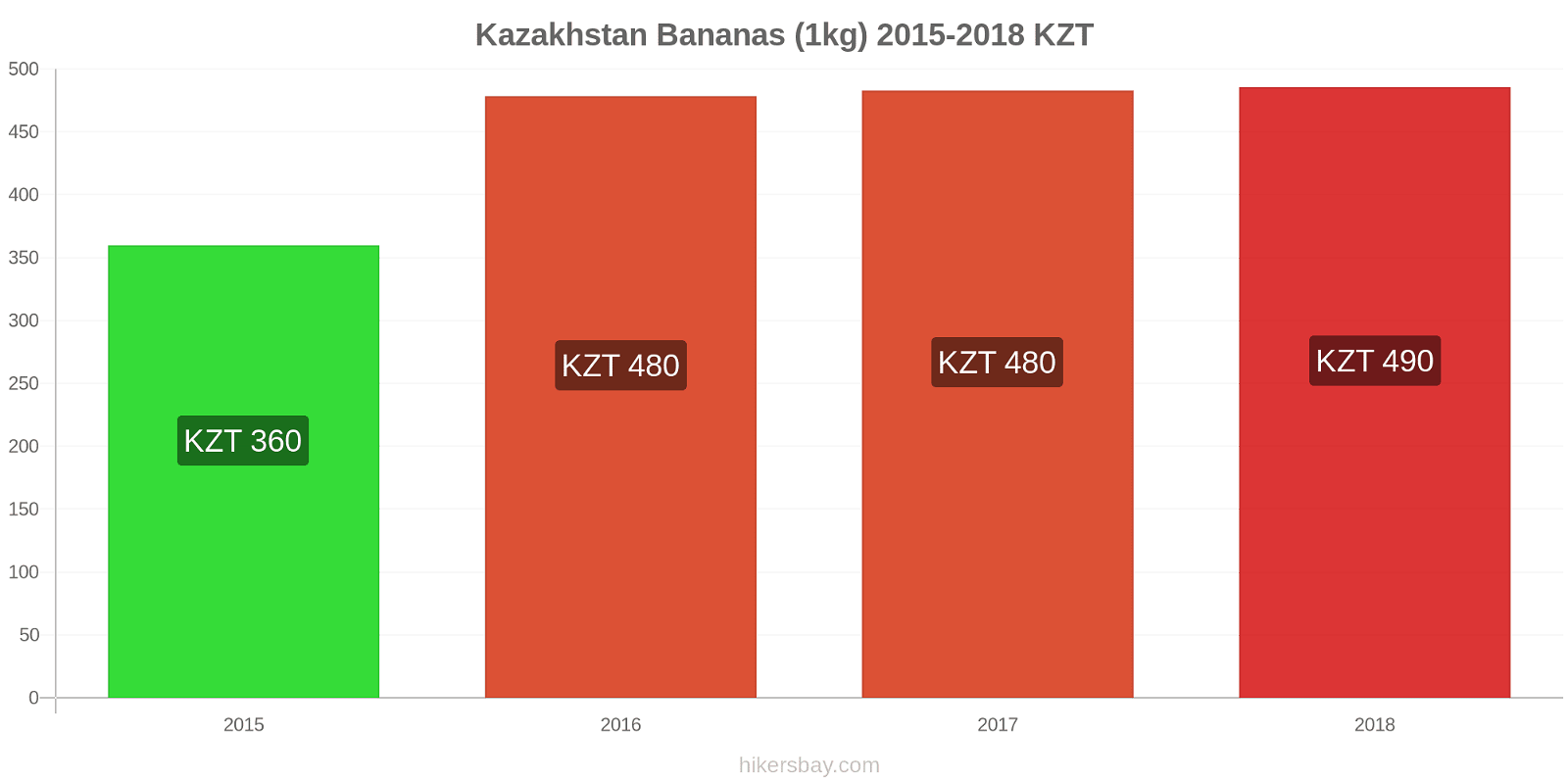 Kazakhstan price changes Bananas (1kg) hikersbay.com