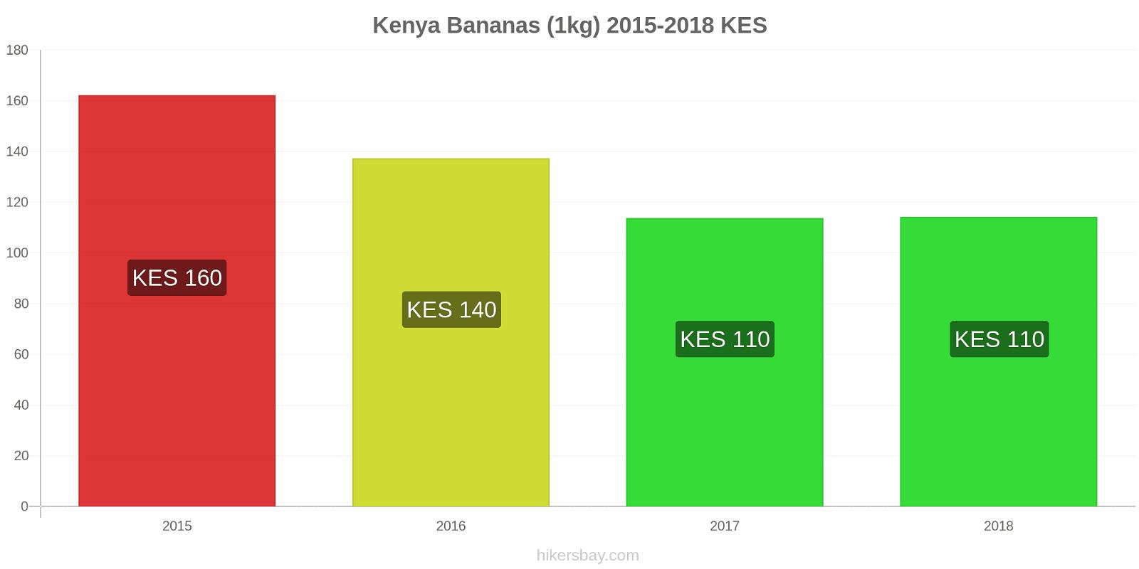 Kenya price changes Bananas (1kg) hikersbay.com