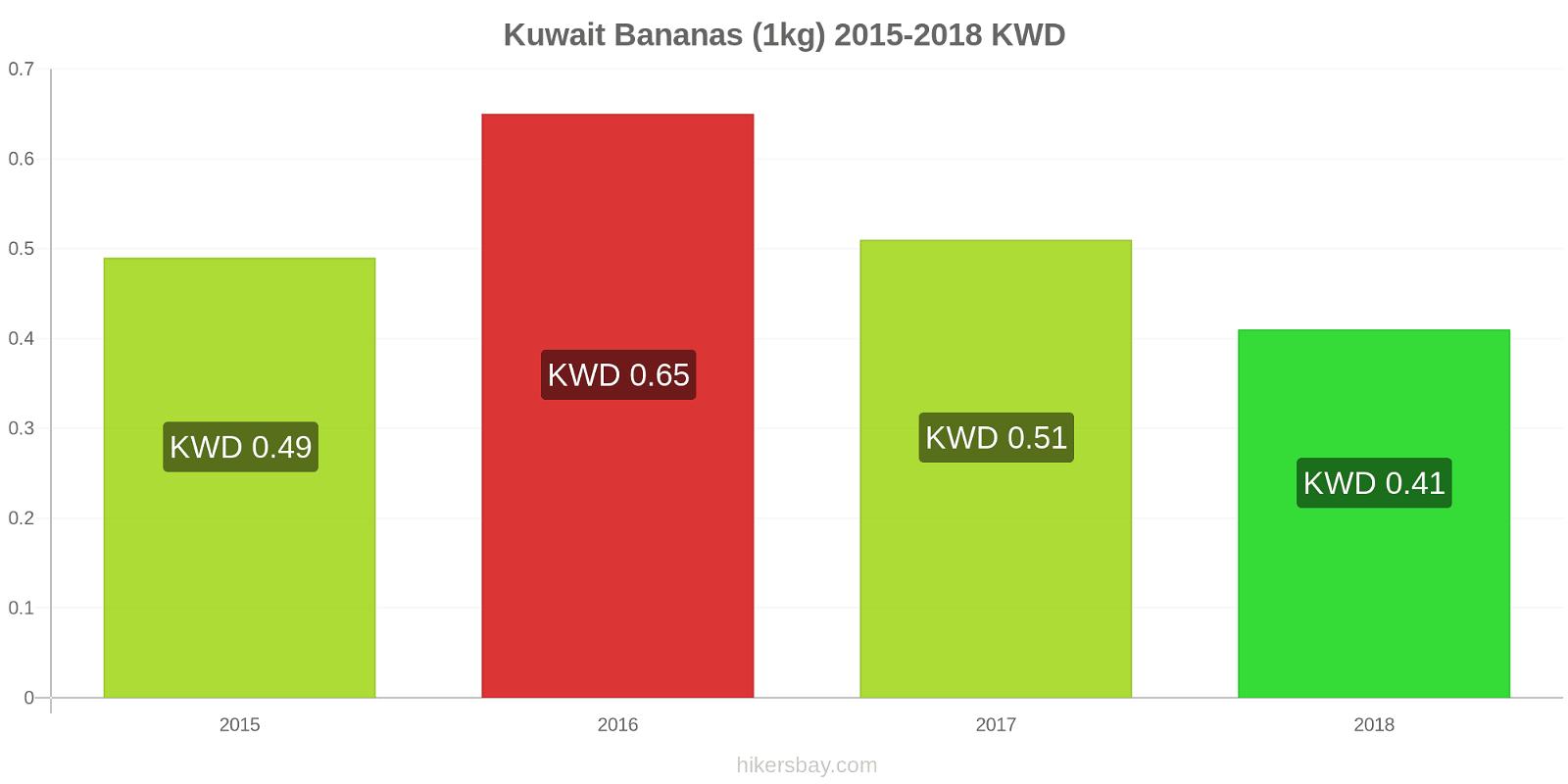 Kuwait price changes Bananas (1kg) hikersbay.com