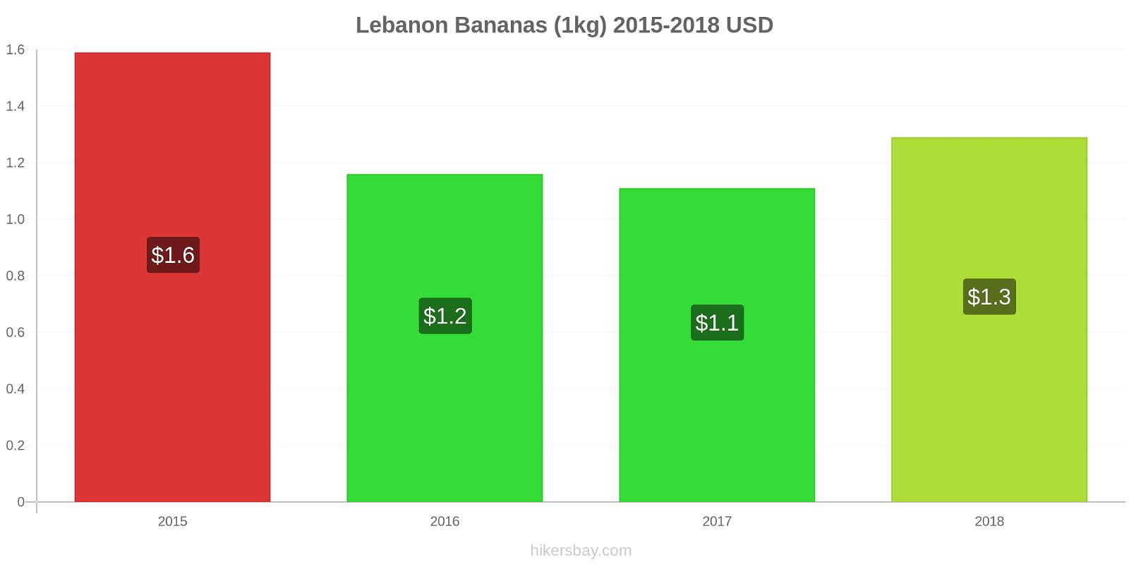 Lebanon price changes Bananas (1kg) hikersbay.com