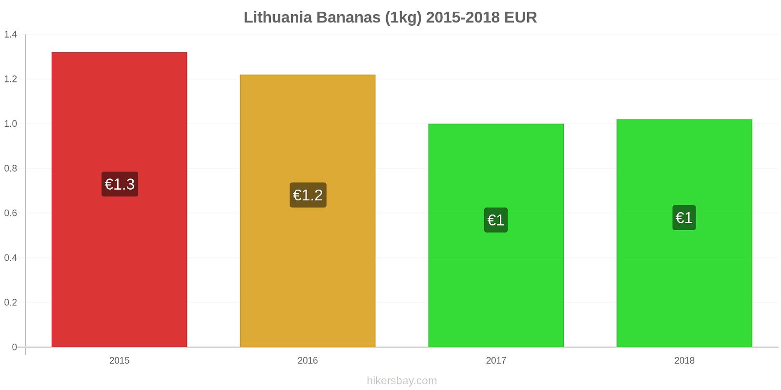 Lithuania price changes Bananas (1kg) hikersbay.com