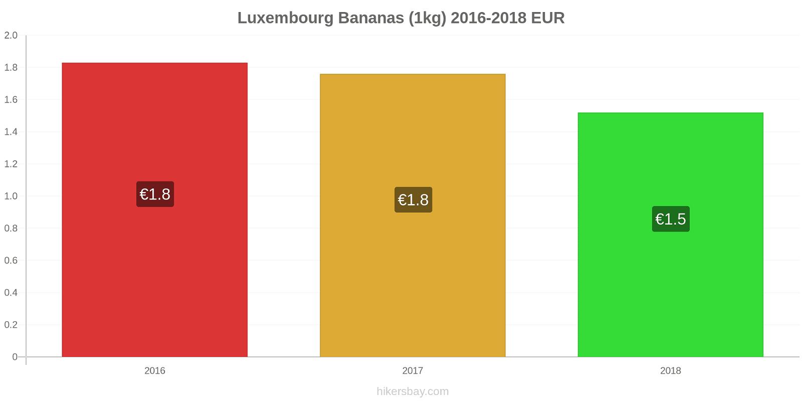 Luxembourg price changes Bananas (1kg) hikersbay.com