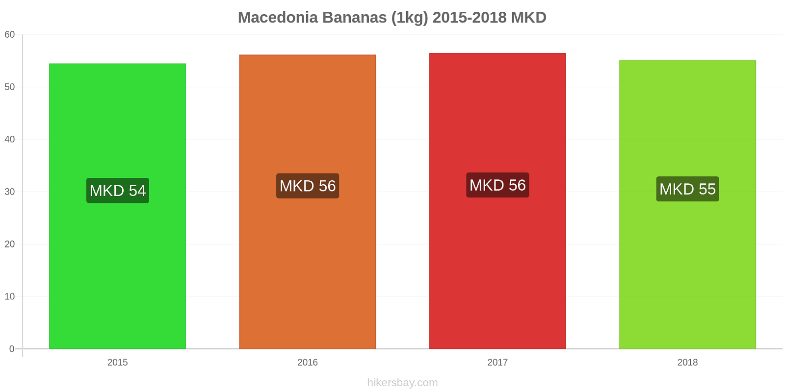 Macedonia price changes Bananas (1kg) hikersbay.com
