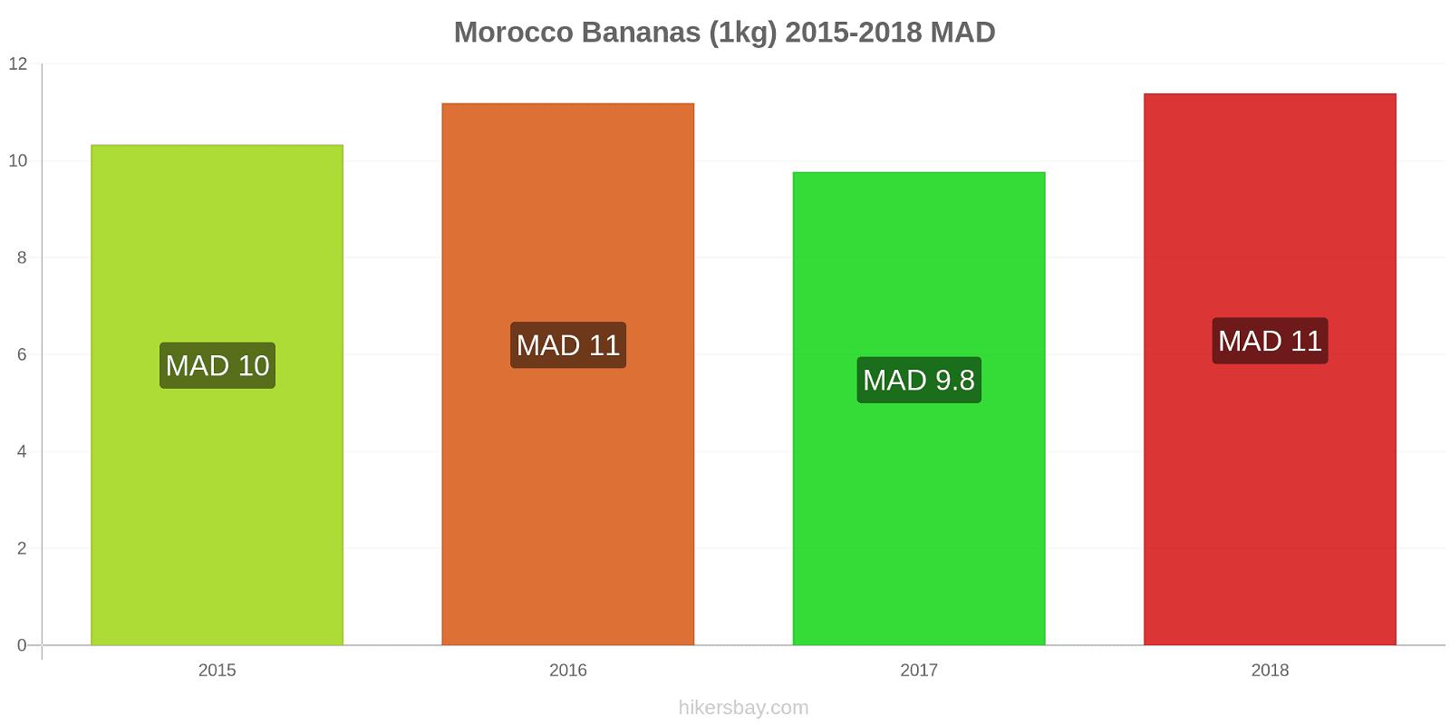 Morocco price changes Bananas (1kg) hikersbay.com