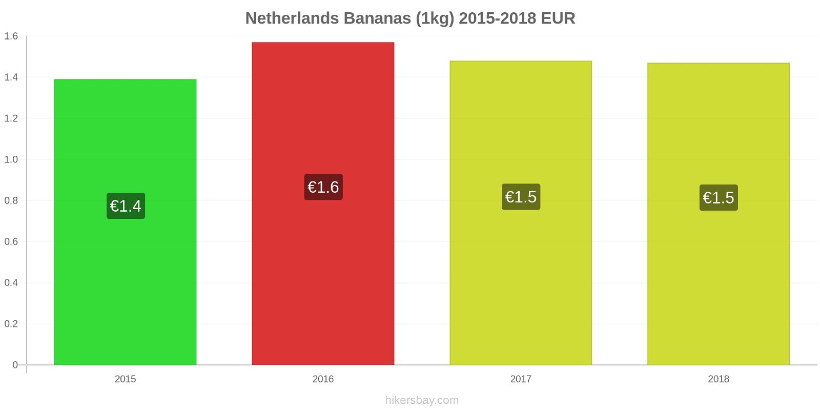 Netherlands price changes Bananas (1kg) hikersbay.com