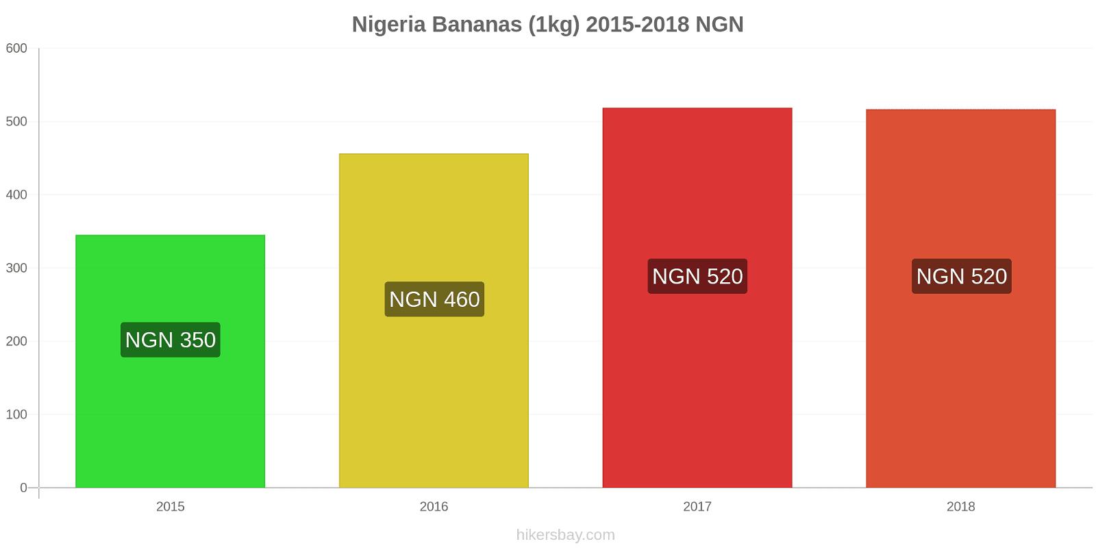 Nigeria price changes Bananas (1kg) hikersbay.com