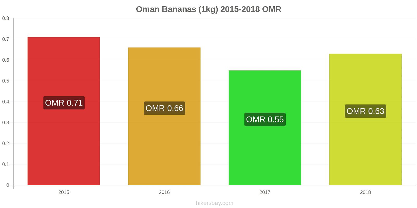 Oman price changes Bananas (1kg) hikersbay.com