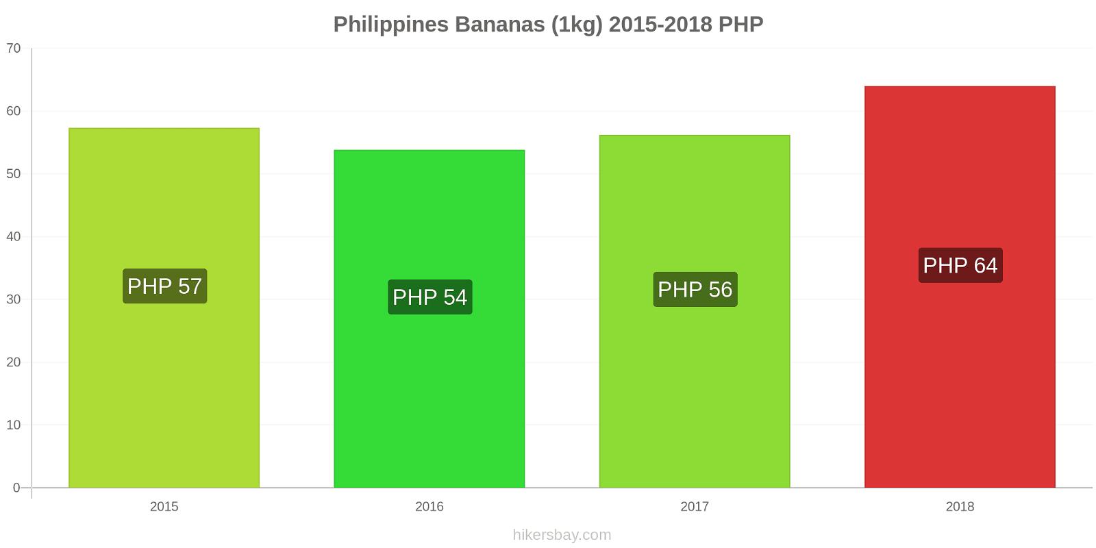 Philippines price changes Bananas (1kg) hikersbay.com