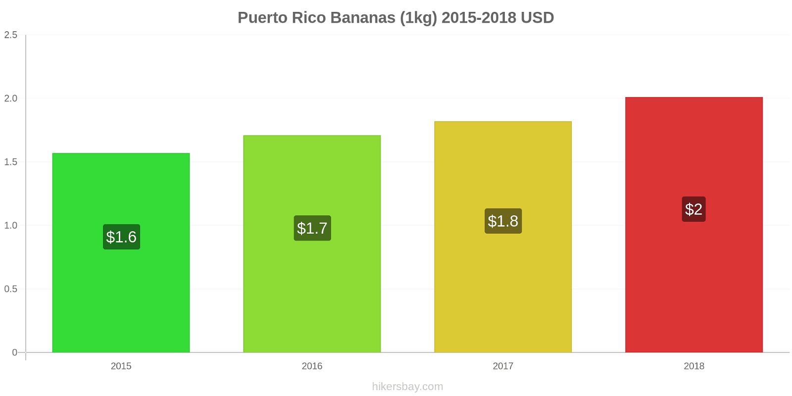 Puerto Rico price changes Bananas (1kg) hikersbay.com