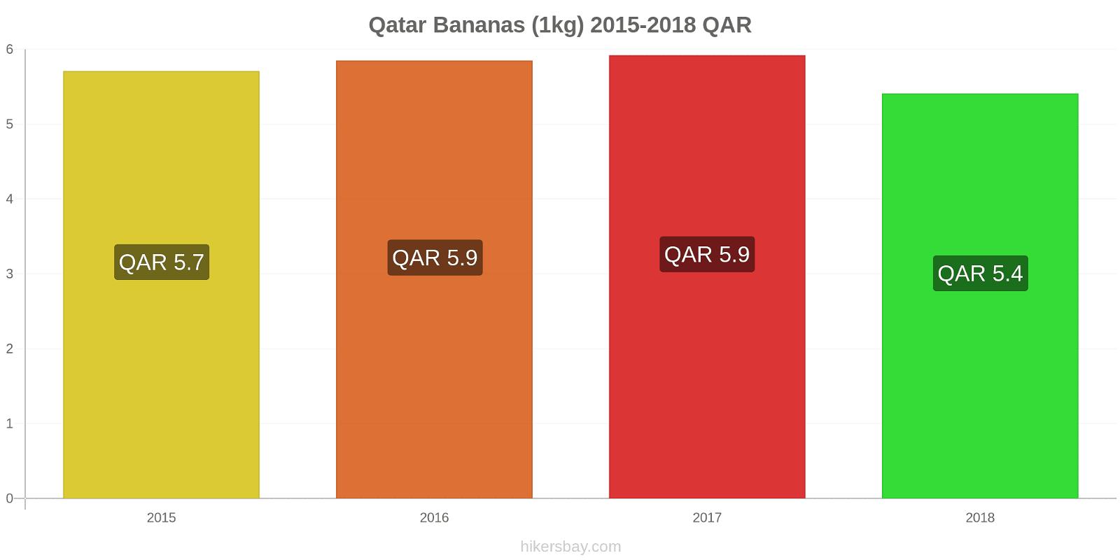 Qatar price changes Bananas (1kg) hikersbay.com