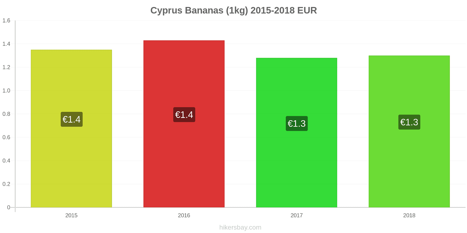 Cyprus price changes Bananas (1kg) hikersbay.com