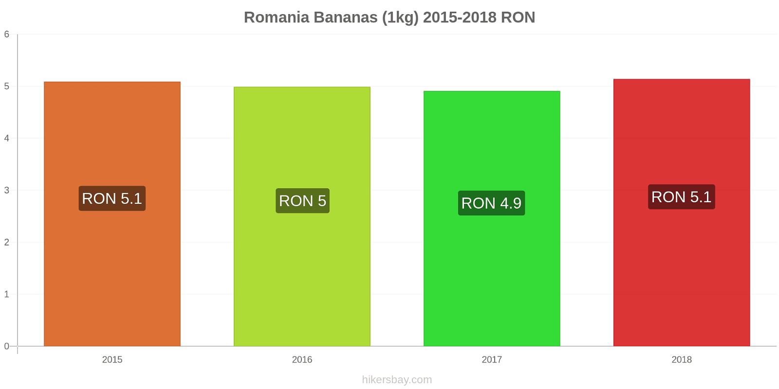 Romania price changes Bananas (1kg) hikersbay.com