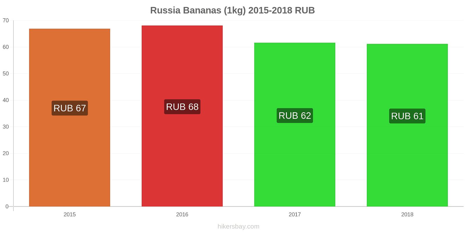 Russia price changes Bananas (1kg) hikersbay.com