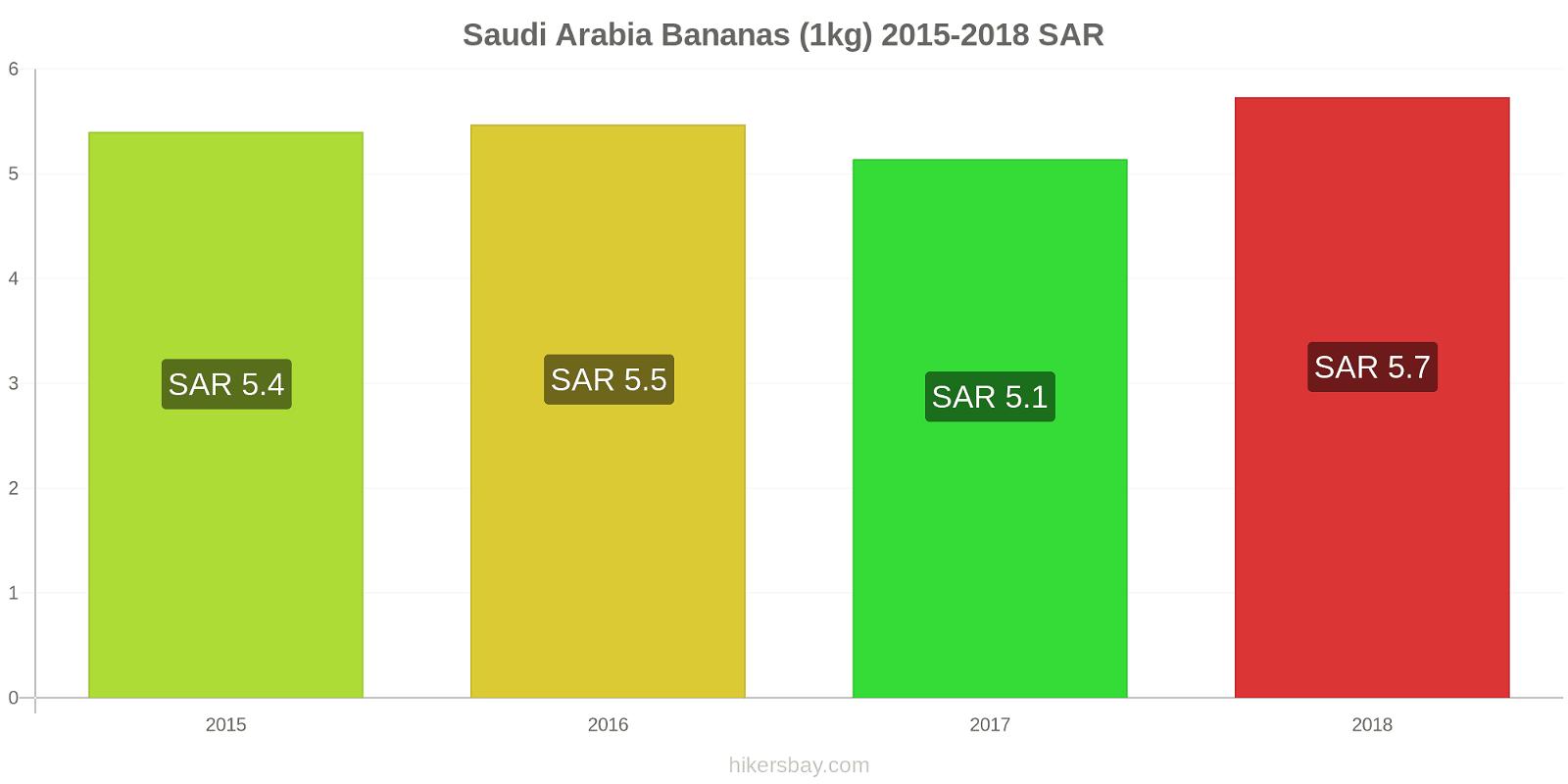 Saudi Arabia price changes Bananas (1kg) hikersbay.com