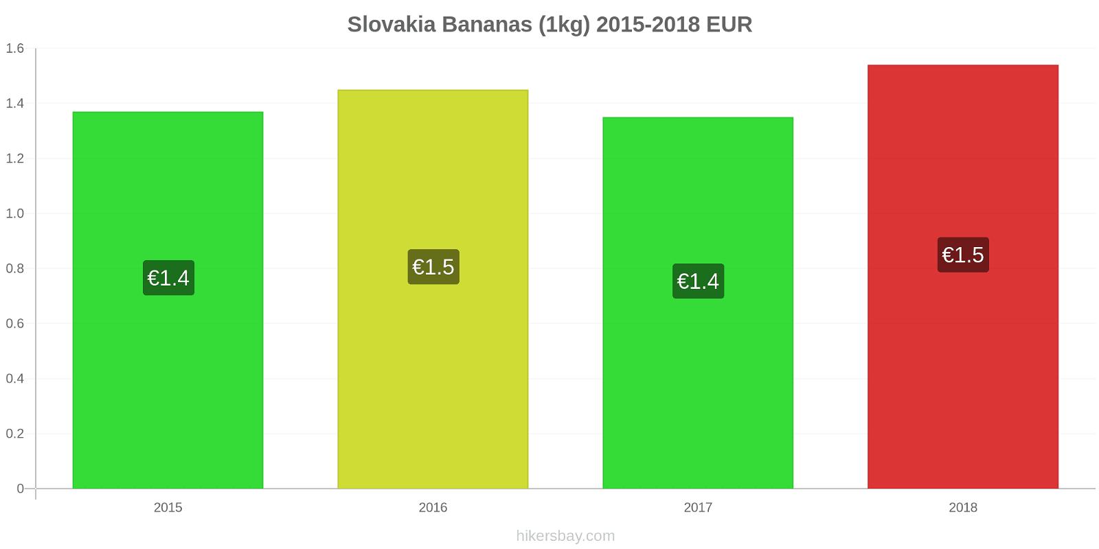 Slovakia price changes Bananas (1kg) hikersbay.com
