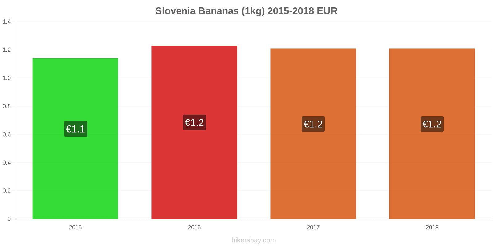 Slovenia price changes Bananas (1kg) hikersbay.com