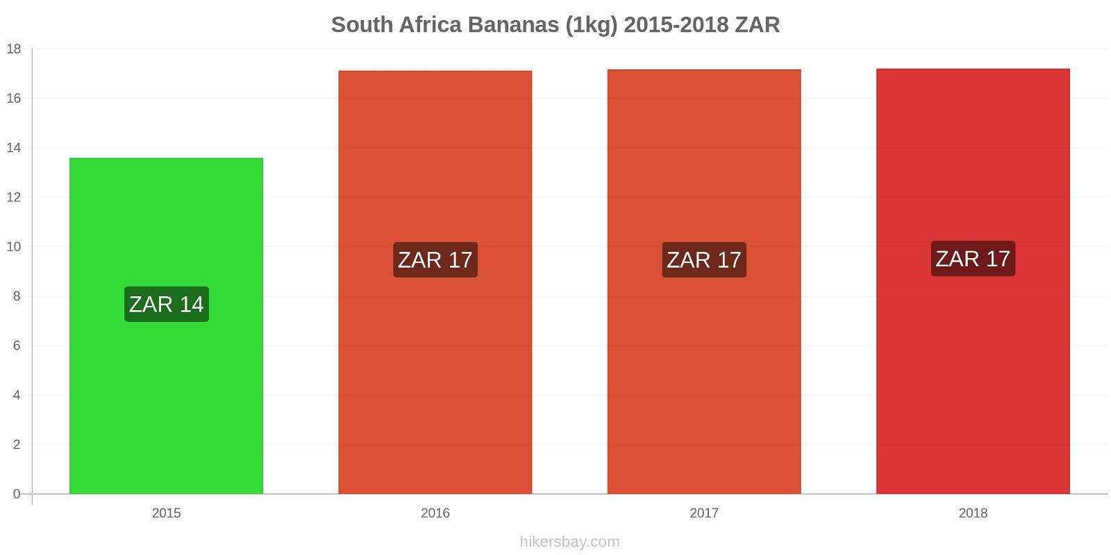 South Africa price changes Bananas (1kg) hikersbay.com