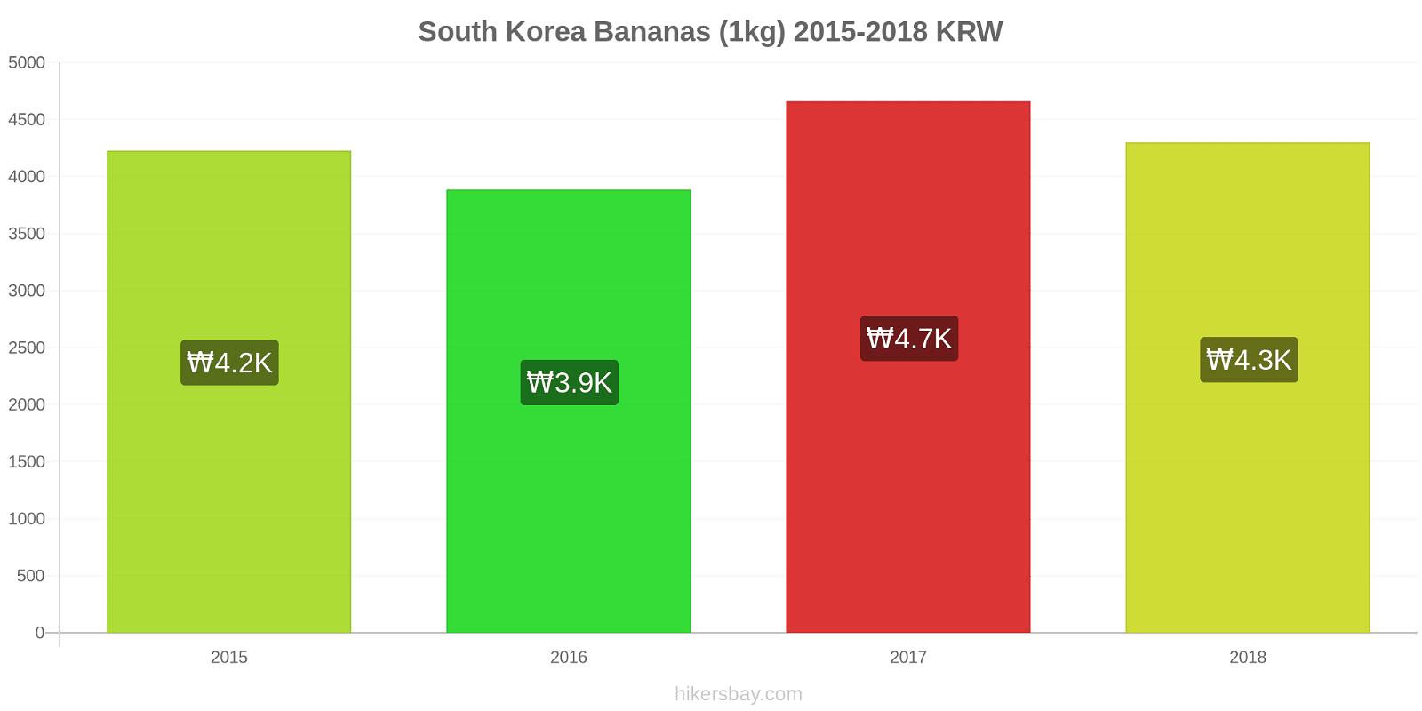 South Korea price changes Bananas (1kg) hikersbay.com