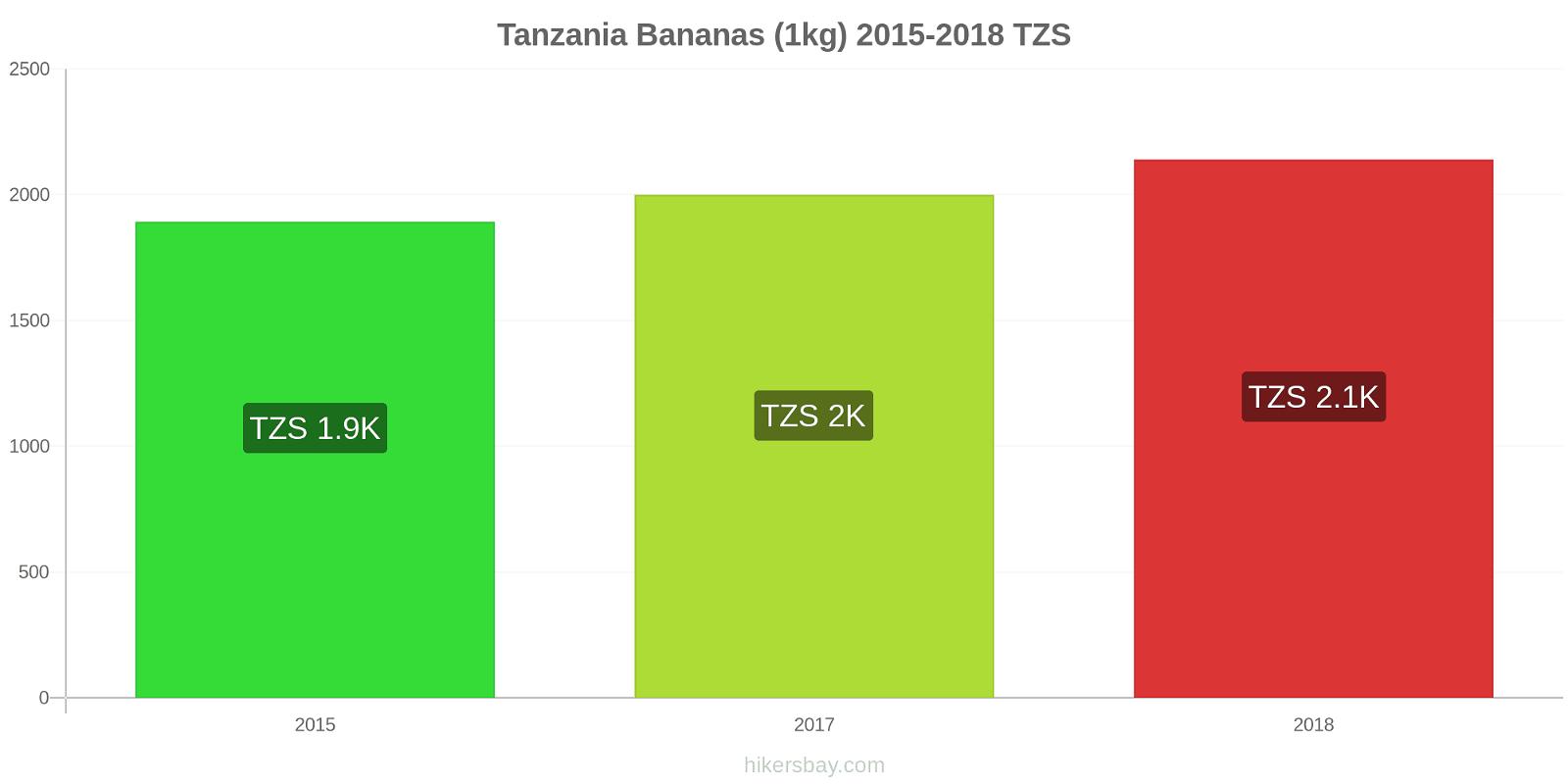 Tanzania price changes Bananas (1kg) hikersbay.com