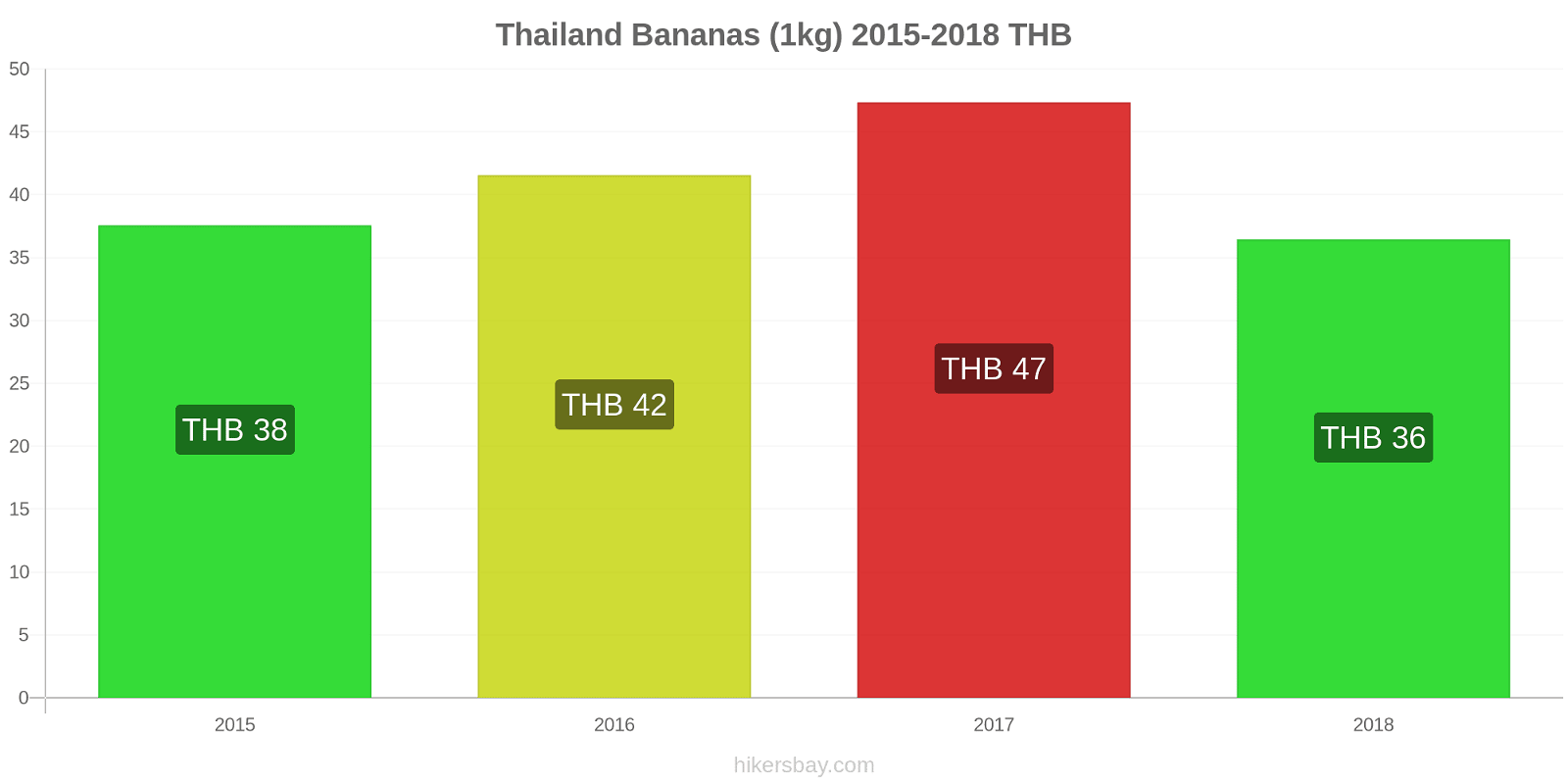 Thailand price changes Bananas (1kg) hikersbay.com