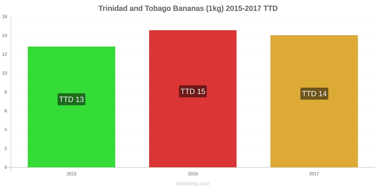 Trinidad and Tobago price changes Bananas (1kg) hikersbay.com