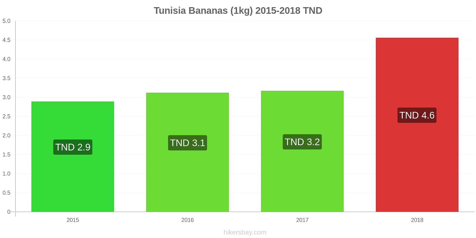 Tunisia price changes Bananas (1kg) hikersbay.com